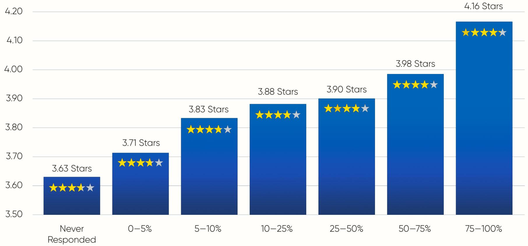 review statistics